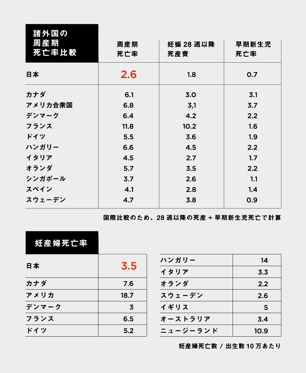 諸外国の周産期死亡率比較、妊産婦死亡率
